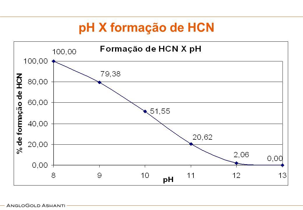 pH X formação de HCN