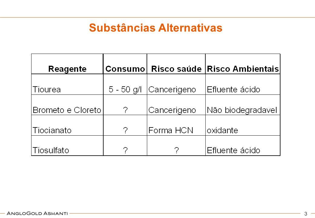 Substâncias Alternativas