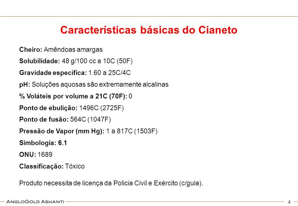 Características básicas do Cianeto