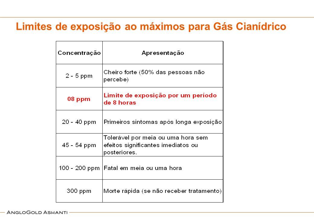 Limites de exposição ao máximos para Gás Cianídrico