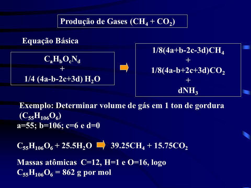 Produção de Gases (CH4 + CO2)