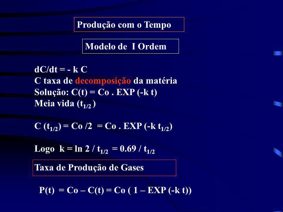 Produção com o Tempo Modelo de I Ordem. dC/dt = - k C. C taxa de decomposição da matéria. Solução: C(t) = Co . EXP (-k t)