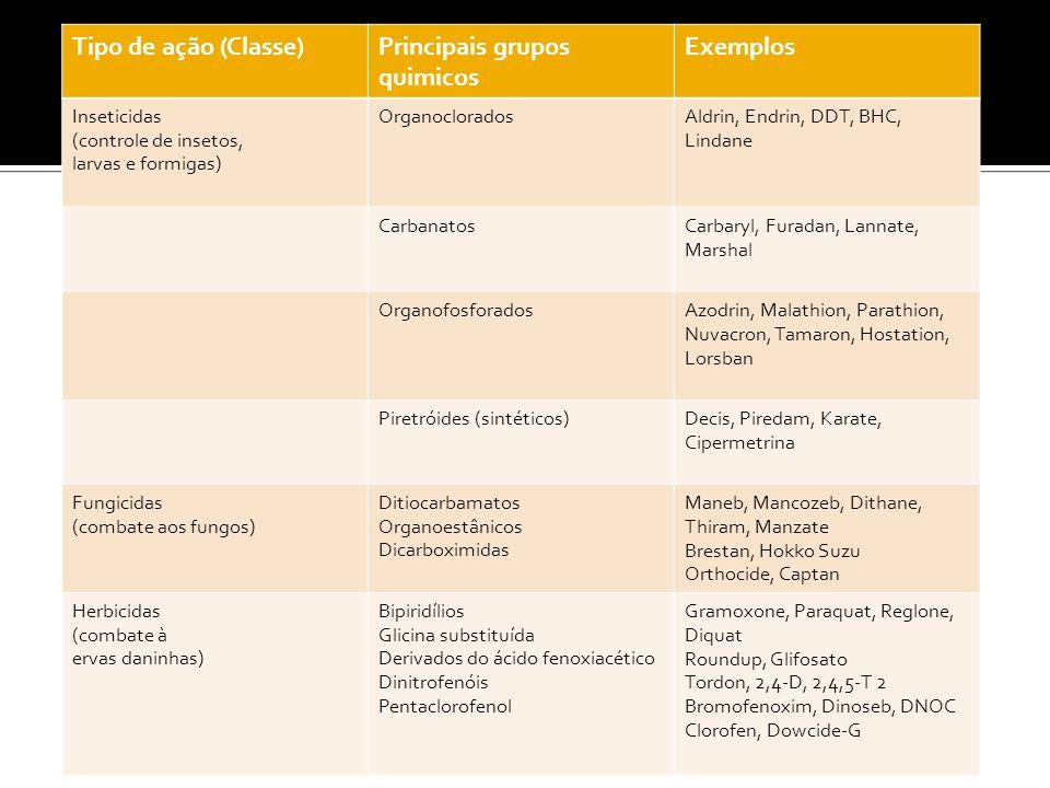 Principais grupos quimicos Exemplos