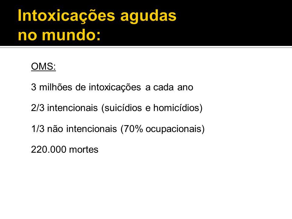 OMS:3 milhões de intoxicações a cada ano. 2/3 intencionais (suicídios e homicídios) 1/3 não intencionais (70% ocupacionais)
