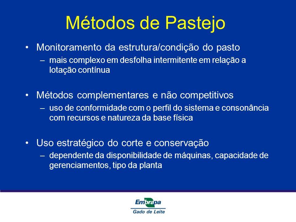 Métodos de Pastejo Monitoramento da estrutura/condição do pasto