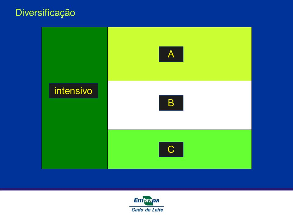 Diversificação intensivo A B C