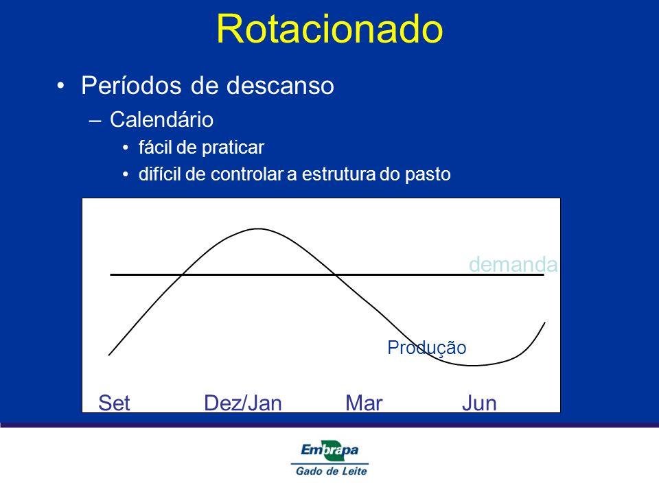 Rotacionado Períodos de descanso Calendário demanda
