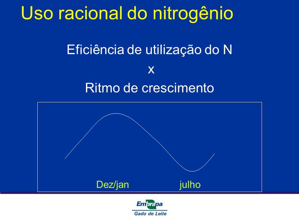 Uso racional do nitrogênio