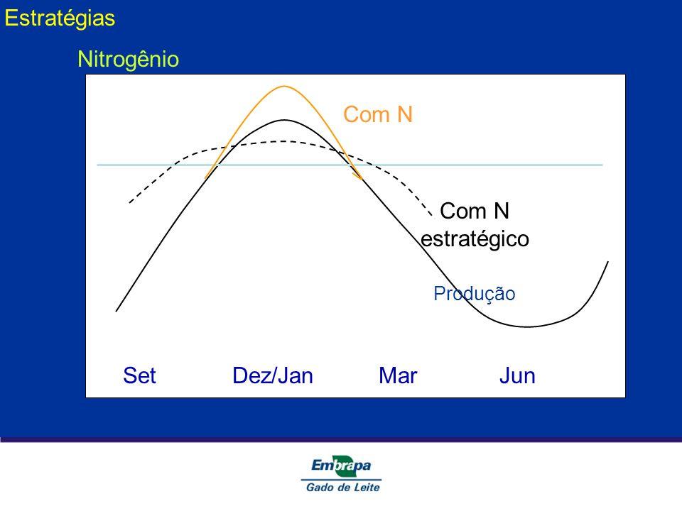Estratégias Nitrogênio Com N Com N estratégico Set Dez/Jan Mar Jun