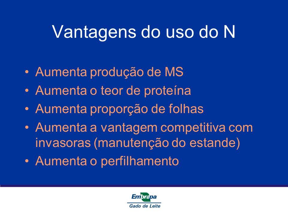 Vantagens do uso do N Aumenta produção de MS