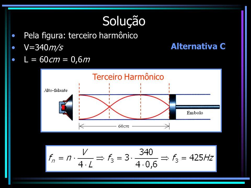 Solução Pela figura: terceiro harmônico V=340m/s L = 60cm = 0,6m