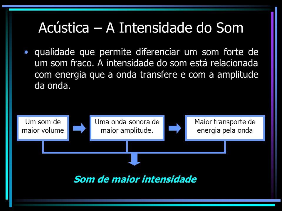 Acústica – A Intensidade do Som