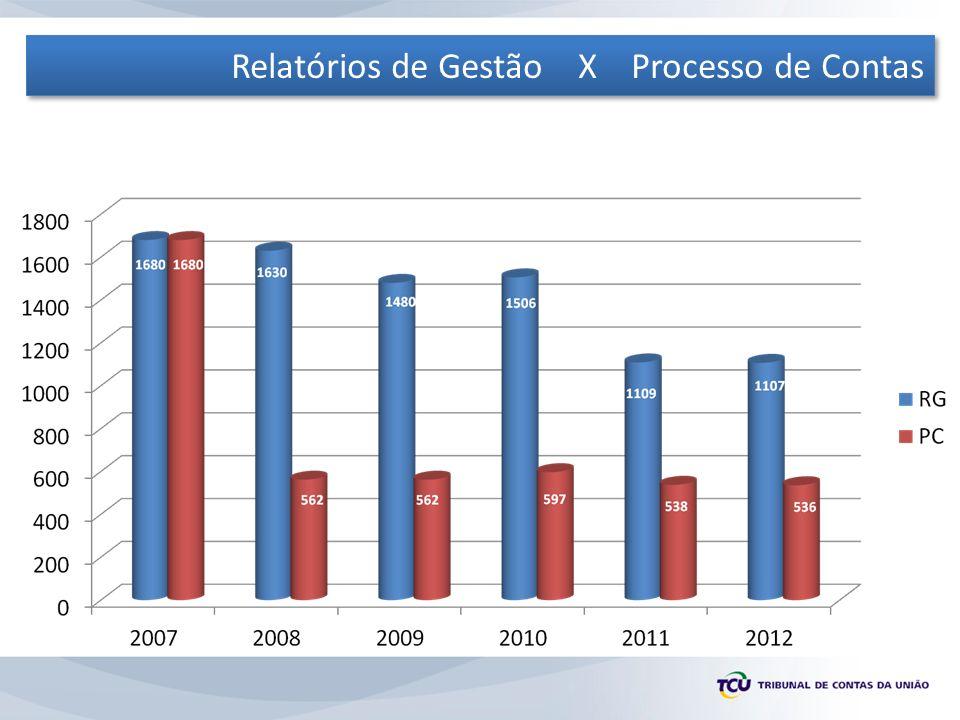 Relatórios de Gestão X Processo de Contas