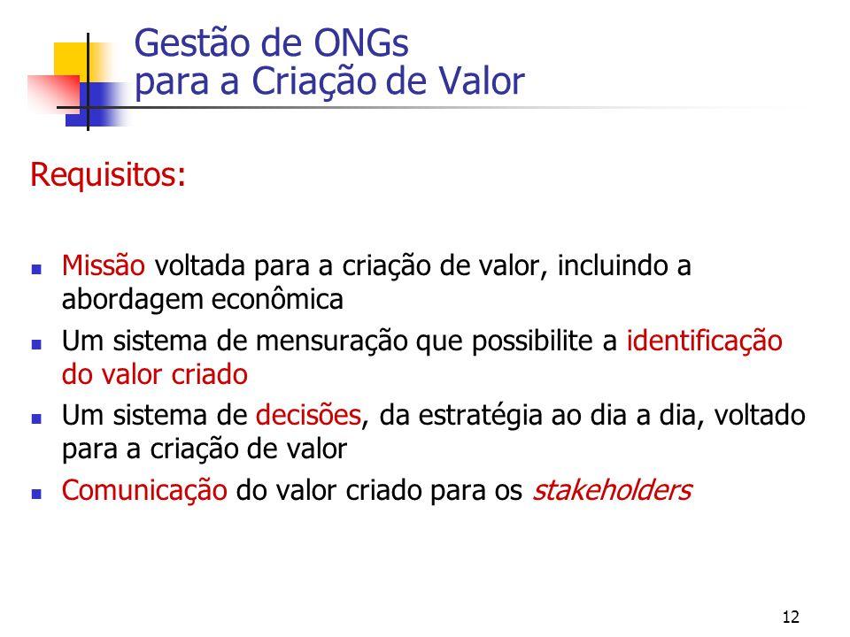 Gestão de ONGs para a Criação de Valor