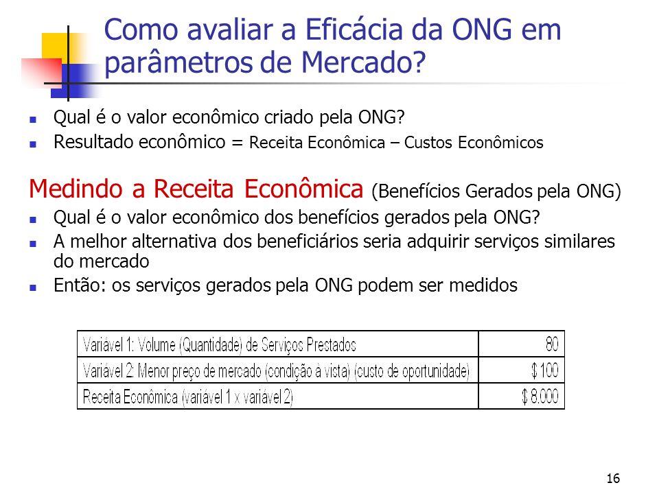 Como avaliar a Eficácia da ONG em parâmetros de Mercado
