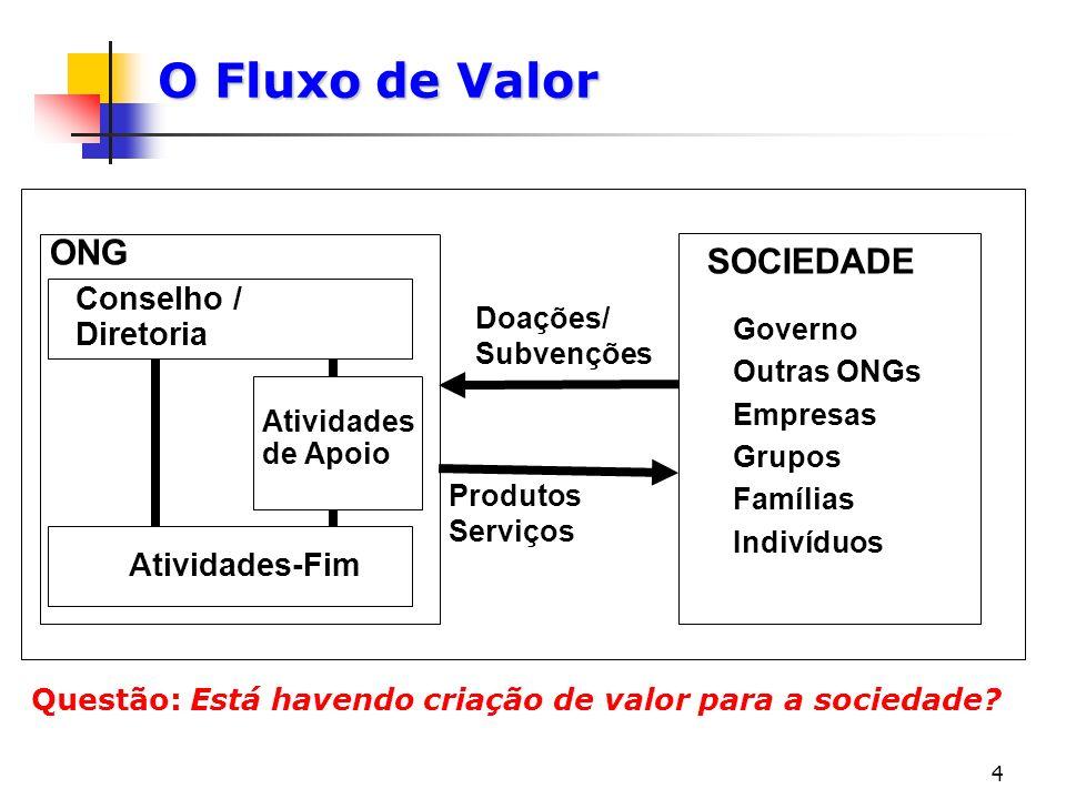 O Fluxo de Valor ONG SOCIEDADE Conselho / Diretoria Atividades-Fim