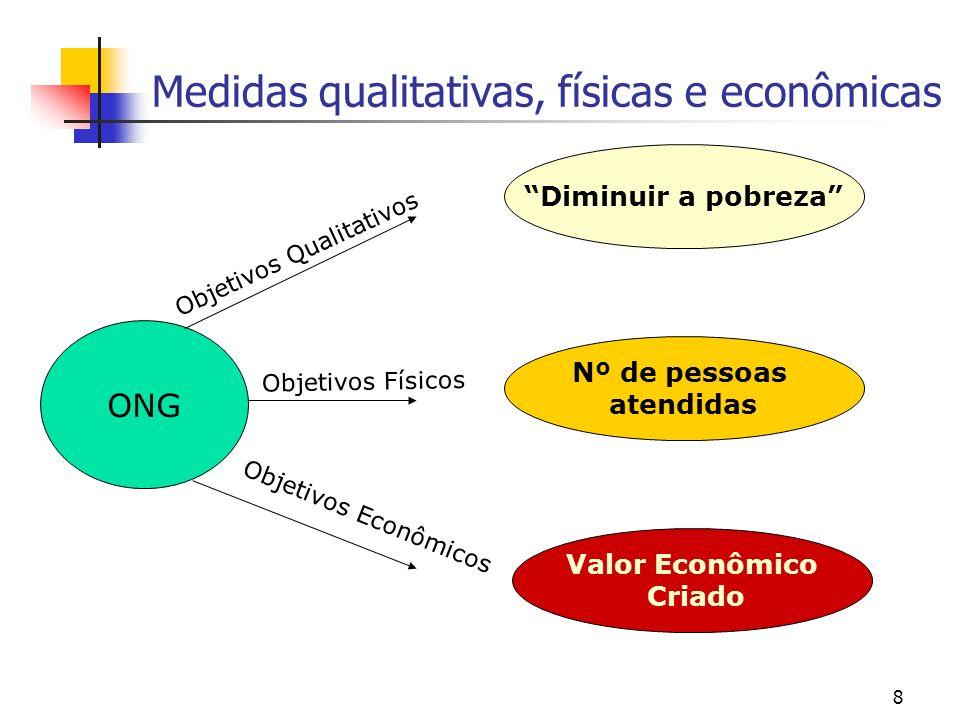 Medidas qualitativas, físicas e econômicas