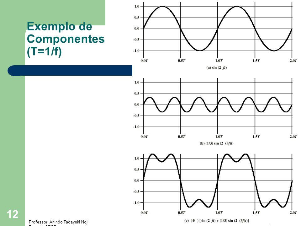 Exemplo de Componentes (T=1/f)