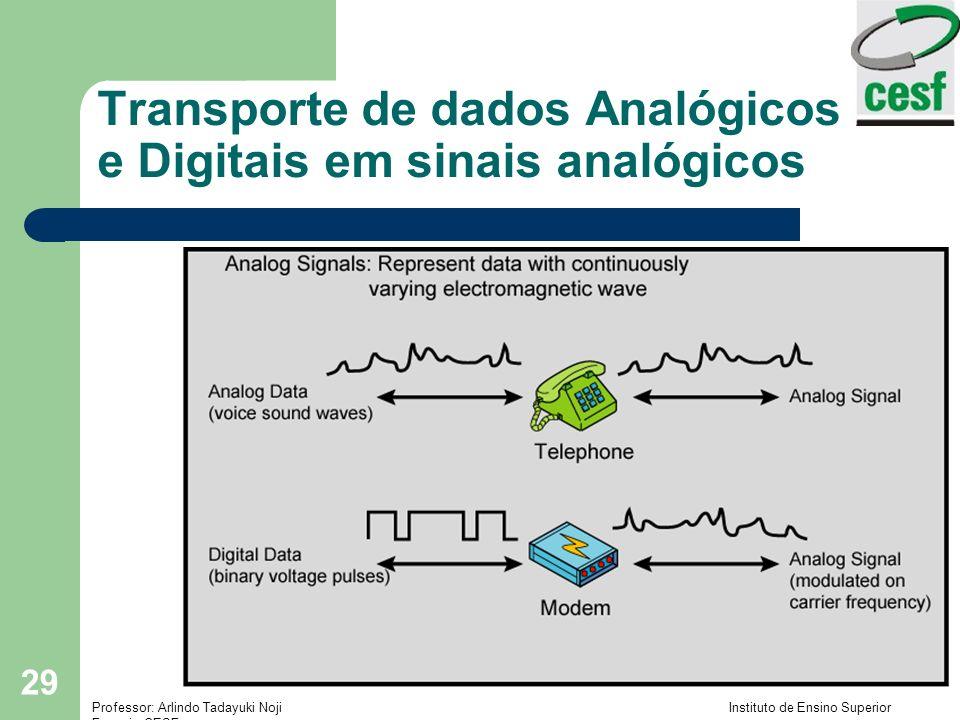 Transporte de dados Analógicos e Digitais em sinais analógicos