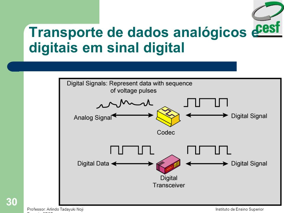Transporte de dados analógicos e digitais em sinal digital