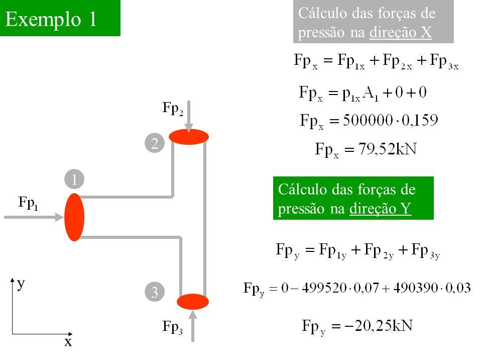Exemplo 1 Cálculo das forças de pressão na direção X 2 1