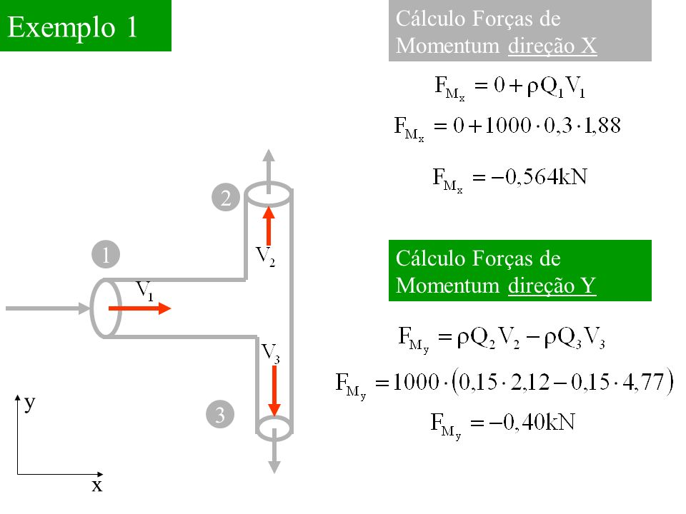 Exemplo 1 Cálculo Forças de Momentum direção X 2 1