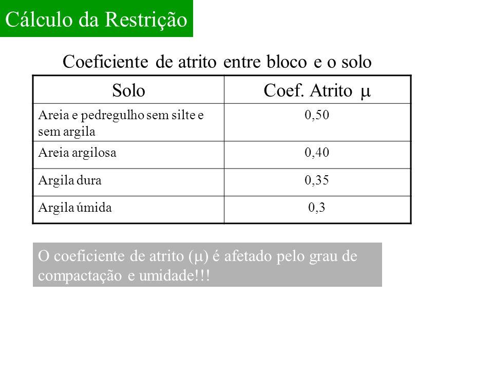 Cálculo da Restrição Coeficiente de atrito entre bloco e o solo Solo