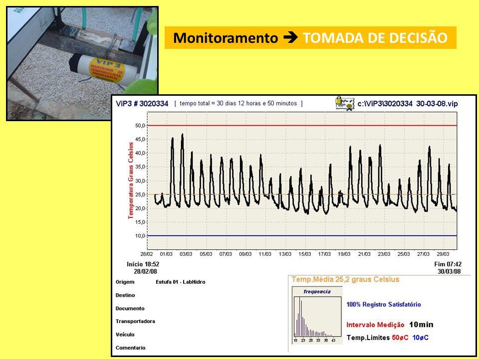 Monitoramento  TOMADA DE DECISÃO
