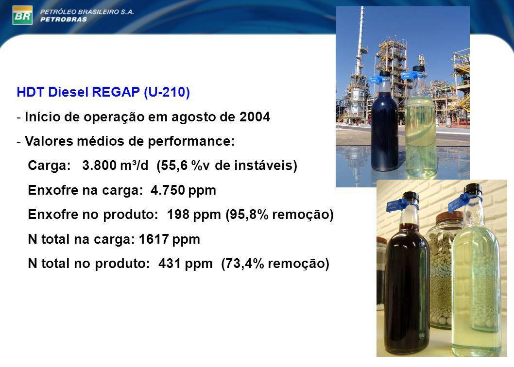 HDT Diesel REGAP (U-210) Início de operação em agosto de 2004. Valores médios de performance: Carga: 3.800 m³/d (55,6 %v de instáveis)