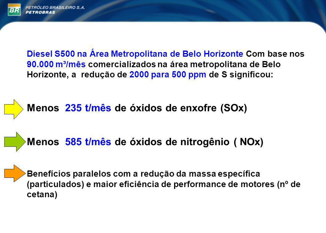 Menos 235 t/mês de óxidos de enxofre (SOx)