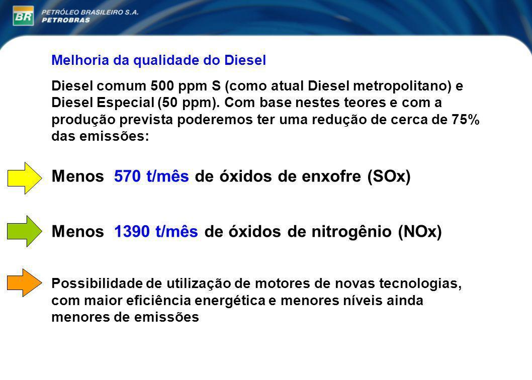 Menos 570 t/mês de óxidos de enxofre (SOx)