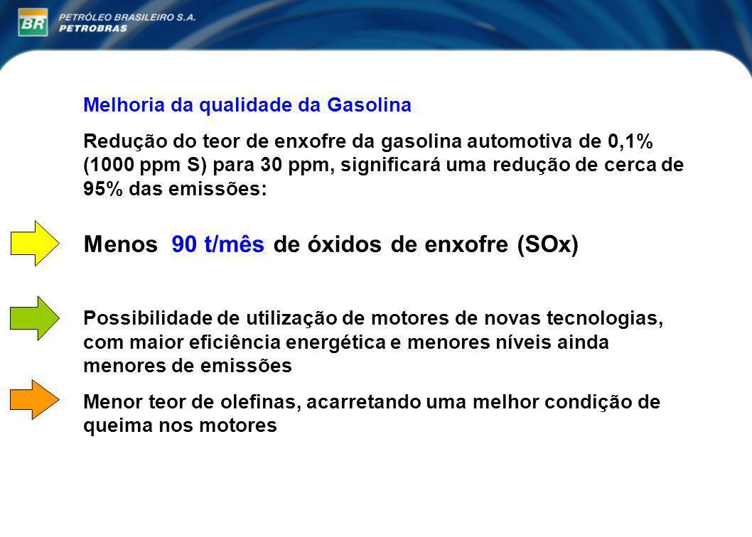 Menos 90 t/mês de óxidos de enxofre (SOx)