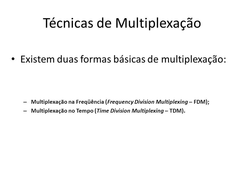 Técnicas de Multiplexação