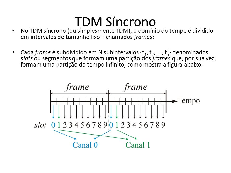 TDM Síncrono No TDM síncrono (ou simplesmente TDM), o domínio do tempo é dividido em intervalos de tamanho fixo T chamados frames;