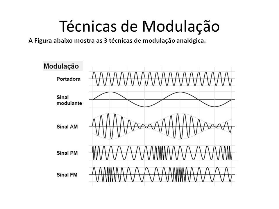 Técnicas de Modulação A Figura abaixo mostra as 3 técnicas de modulação analógica.