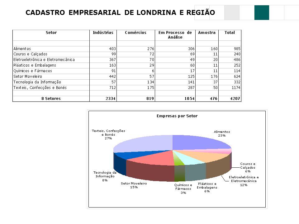 CADASTRO EMPRESARIAL DE LONDRINA E REGIÃO