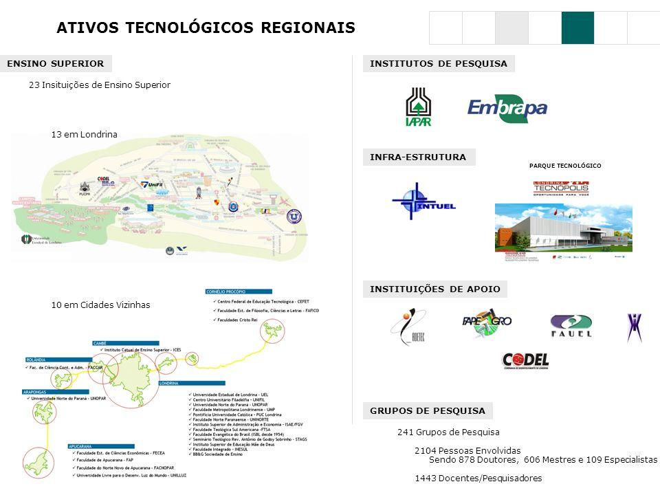 ATIVOS TECNOLÓGICOS REGIONAIS