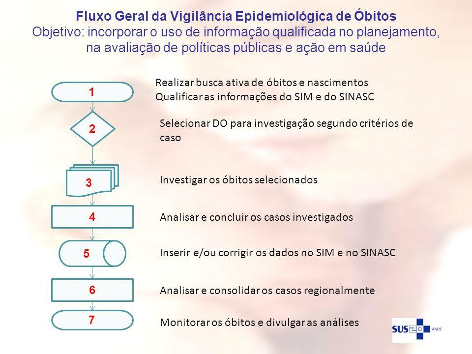 Fluxo Geral da Vigilância Epidemiológica de Óbitos Objetivo: incorporar o uso de informação qualificada no planejamento, na avaliação de políticas públicas e ação em saúde