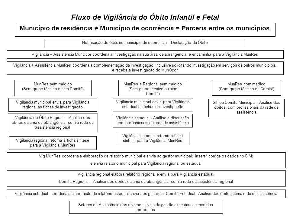 Fluxo de Vigilância do Óbito Infantil e Fetal