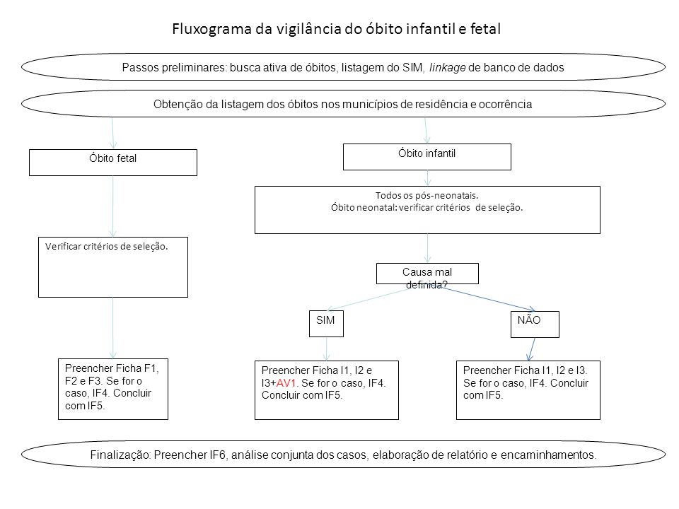 Fluxograma da vigilância do óbito infantil e fetal