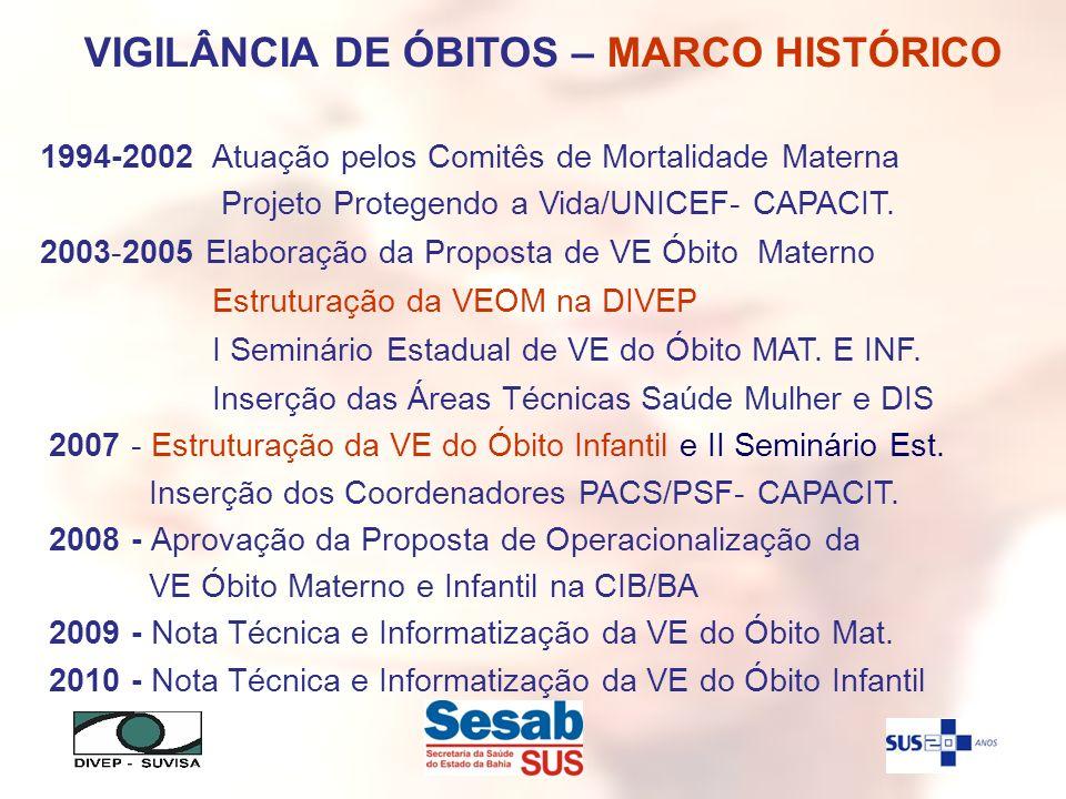 VIGILÂNCIA DE ÓBITOS – MARCO HISTÓRICO