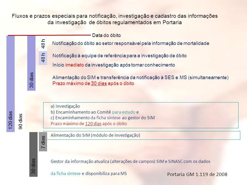 Fluxos e prazos especiais para notificação, investigação e cadastro das informações da investigação de óbitos regulamentados em Portaria
