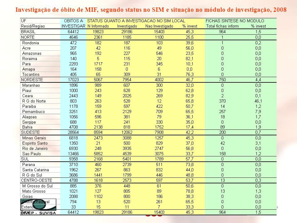 Investigação de óbito de MIF, segundo status no SIM e situação no módulo de investigação, 2008