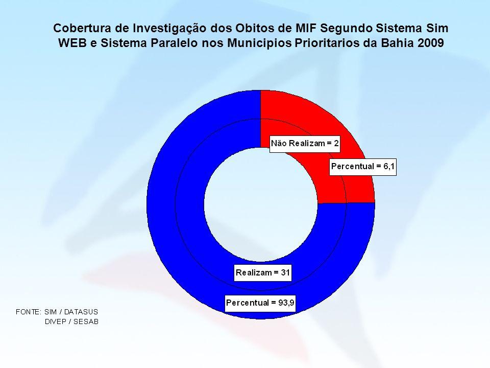 Cobertura de Investigação dos Obitos de MIF Segundo Sistema Sim WEB e Sistema Paralelo nos Municipios Prioritarios da Bahia 2009