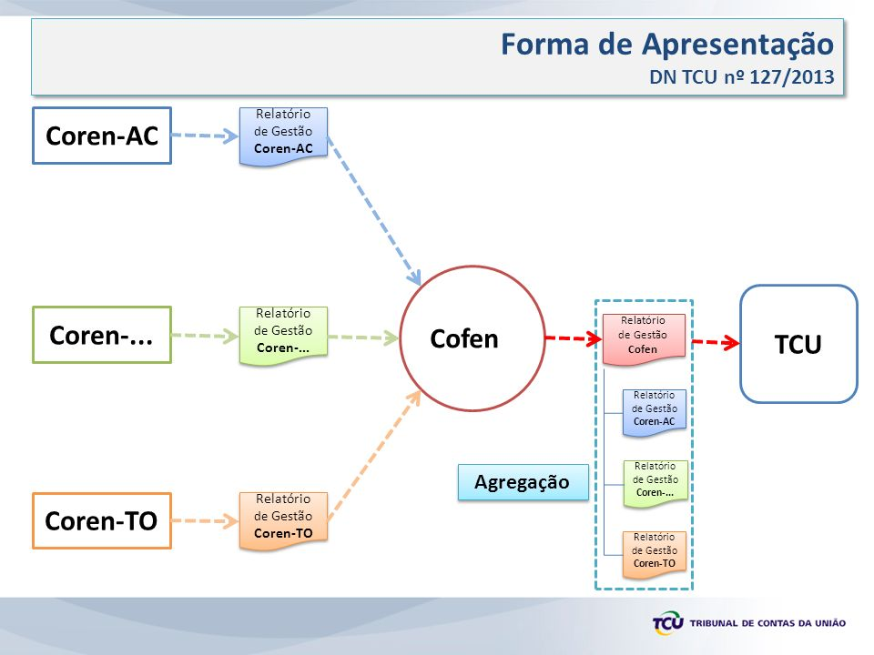 Forma de Apresentação Individual Coren-AC Cofen TCU Coren-... Coren-TO