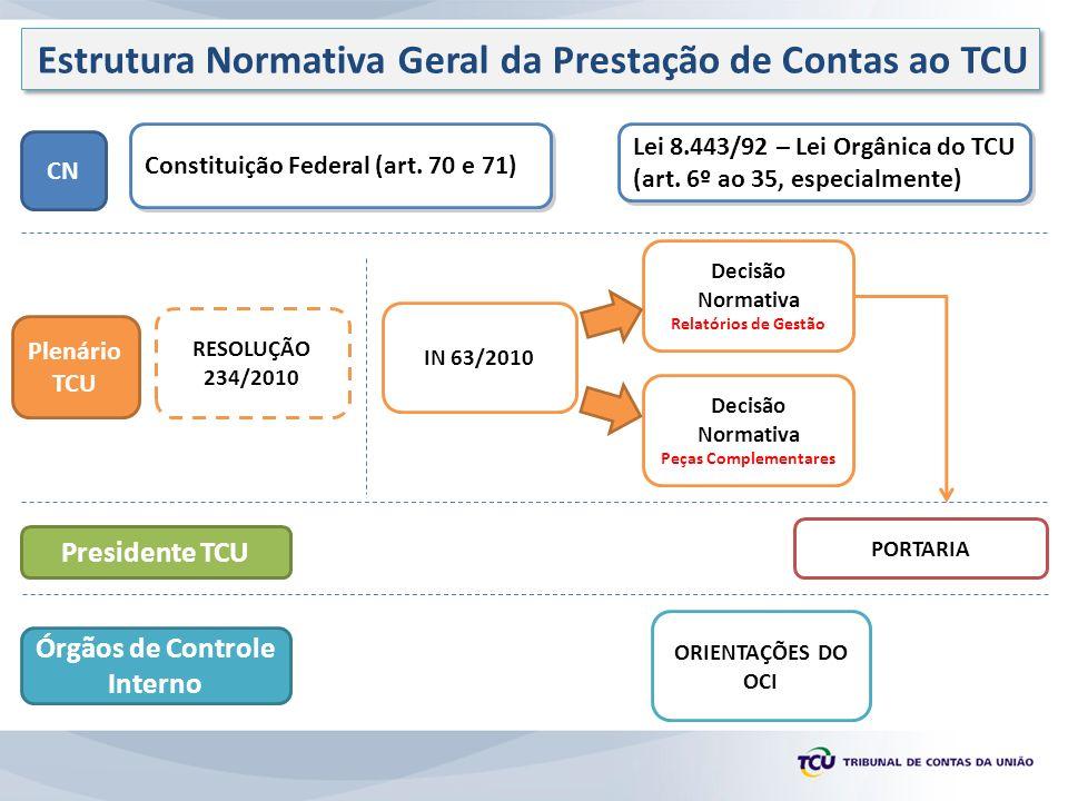 Estrutura Normativa Geral da Prestação de Contas ao TCU
