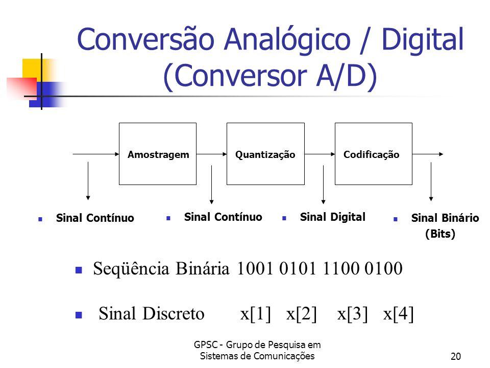 Conversão Analógico / Digital (Conversor A/D)