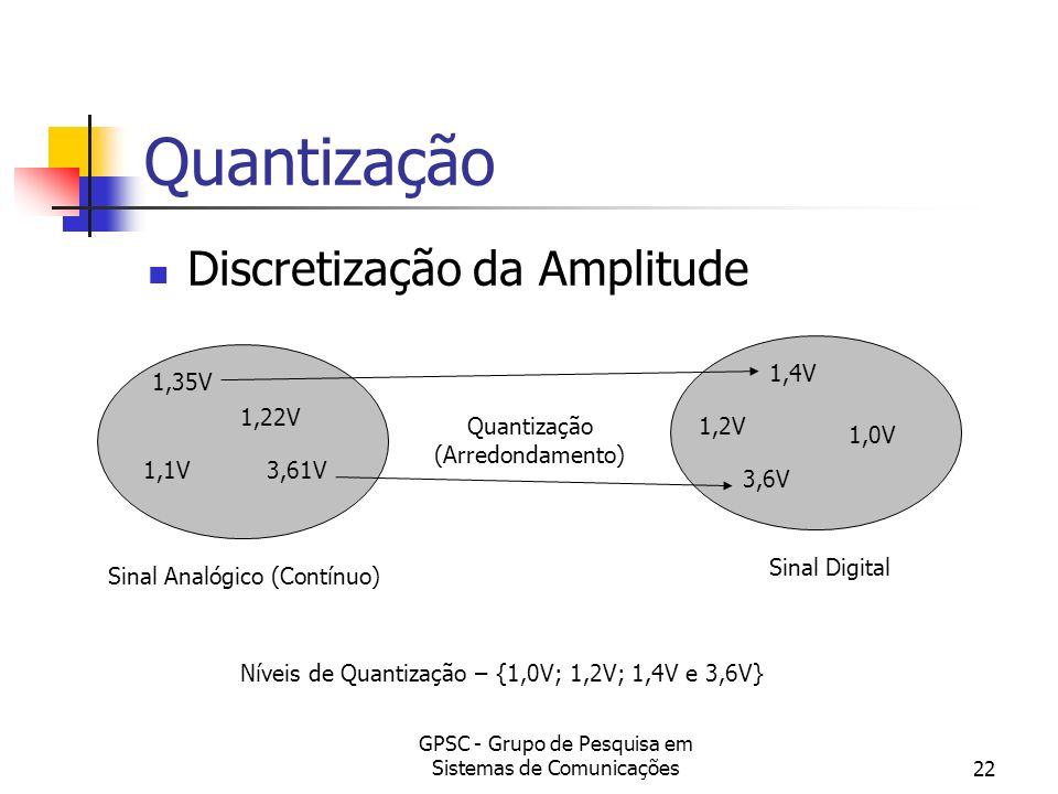 Quantização Discretização da Amplitude 1,4V 1,35V 1,22V Quantização