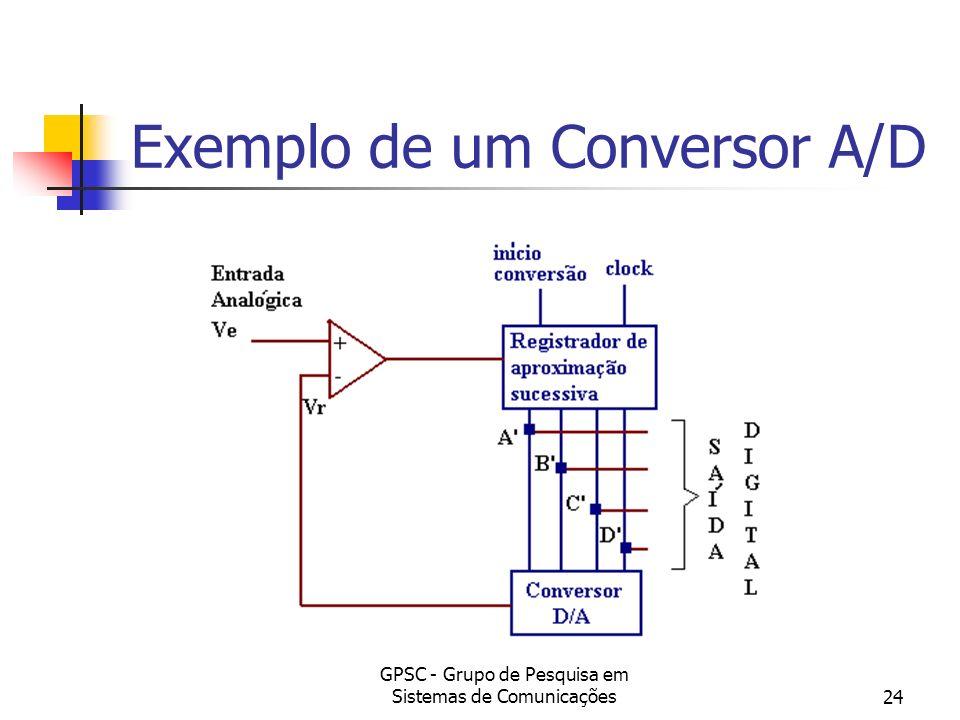 Exemplo de um Conversor A/D