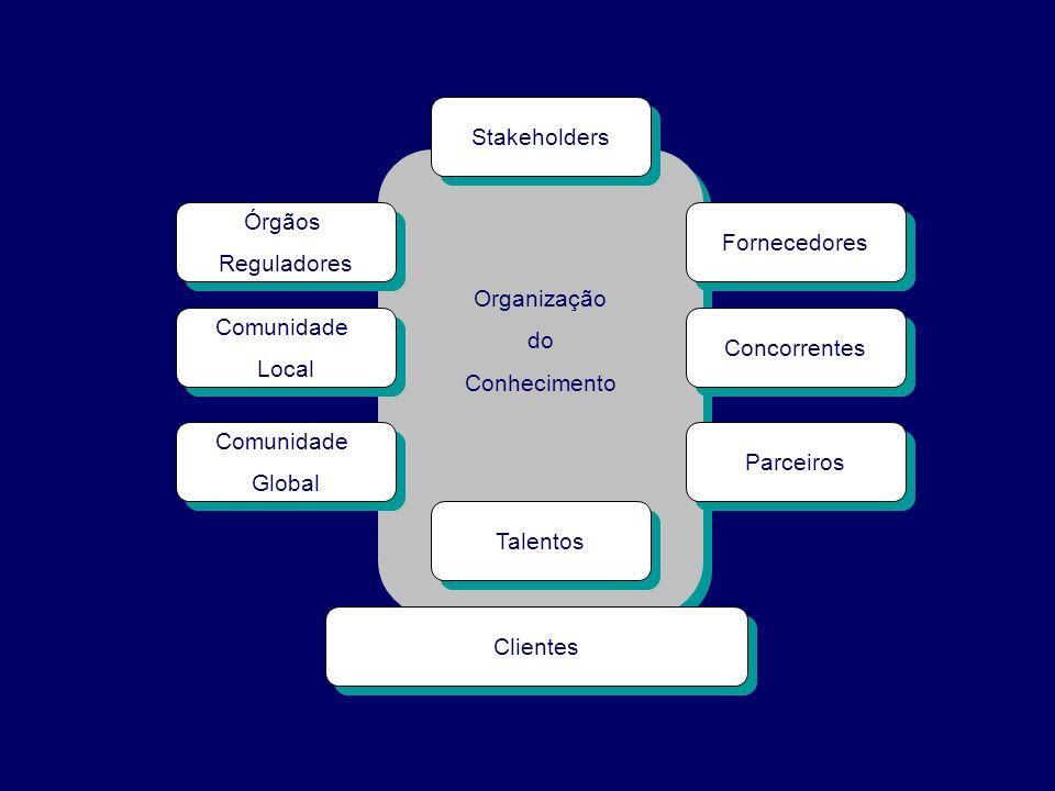Organização do. Conhecimento. Talentos. Clientes. Stakeholders. Fornecedores. Concorrentes. Parceiros.